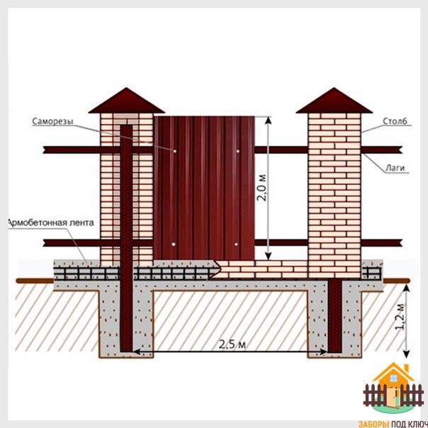 Как построить забор из кирпича и профнастила своими руками 2